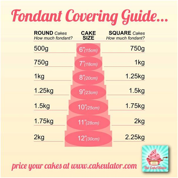 Fondant Covering Guide