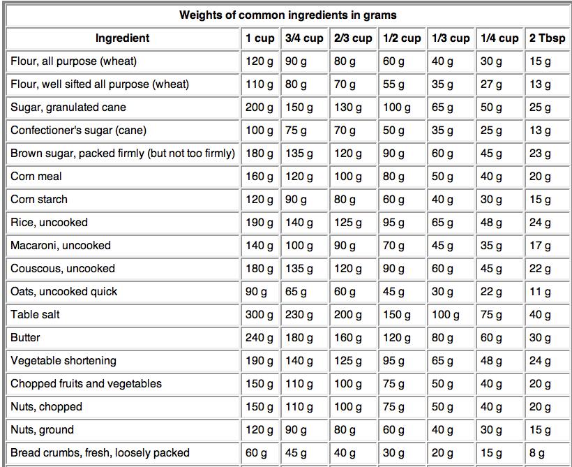 Omskakelings kreatiewe kos idees for 128 grams to ounces conversion table